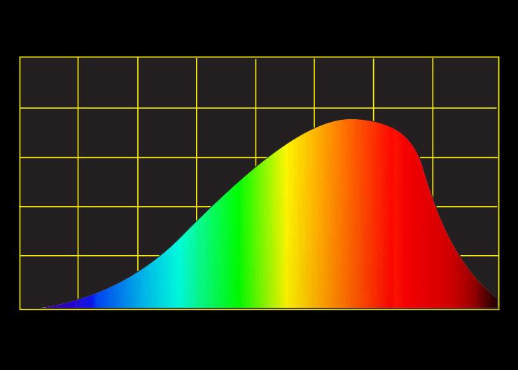 Incandescent spectral curve